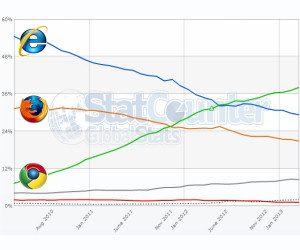Browser Market Share March 2013