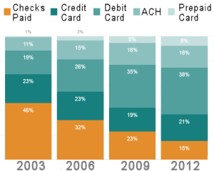 paper checks are declining in favor of electronic payment