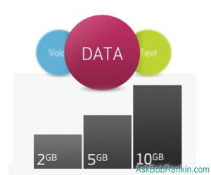 Smartphone Data Plan Pricing