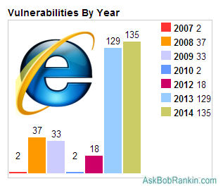 IE Browser Vulnerabilities