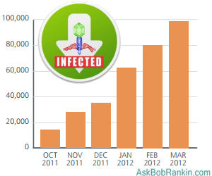 Malware Infections 2012