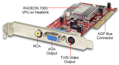 Radeon 7000 video card with composite and s-video ports