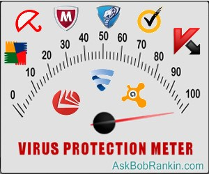 Virus Protection Testing