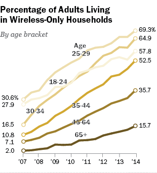 wireless only households